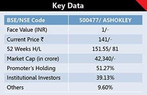 Ashok Leyland Ltd. 1
