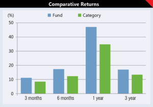 Investing in ELSS: Getting the best of both worlds 4