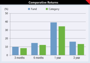 Investing in ELSS: Getting the best of both worlds 5