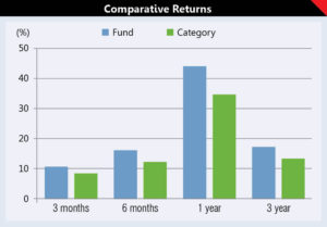 Investing in ELSS: Getting the best of both worlds 6