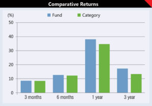 Investing in ELSS: Getting the best of both worlds 2