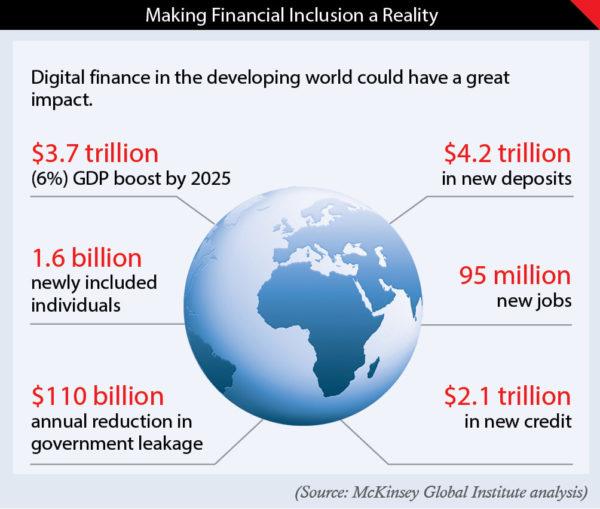 Digital finance to boost phenomenal growth 1