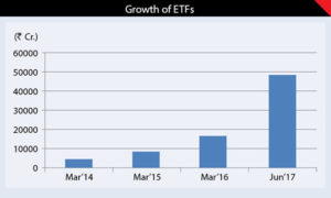 ETFs Fire Up Stock Indices 4