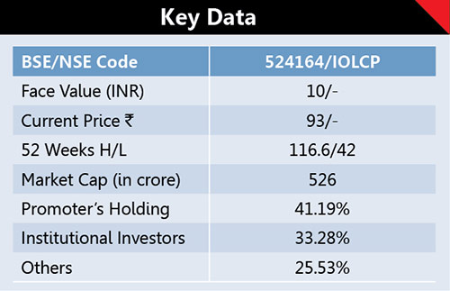 IOL Chemicals And Pharmaceuticals (IOLCP) 1