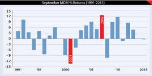 September could be huge for markets 1