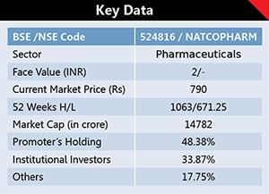 Natco Pharma Ltd. 1