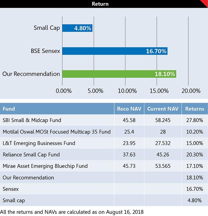 5 Best Equity Mutual Fund Schemes 3