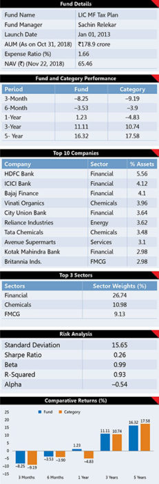 5 Best Performing Tax Saving Mutual Fund  Schemes 10