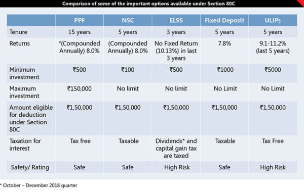 5 Best Performing Tax Saving Mutual Fund  Schemes 1