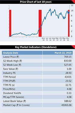 6 Election Proof Stocks 3