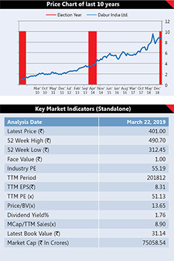 6 Election Proof Stocks 5