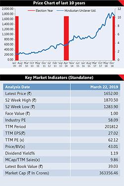 6 Election Proof Stocks 7
