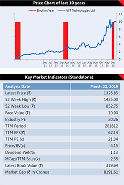 6 Election Proof Stocks 9