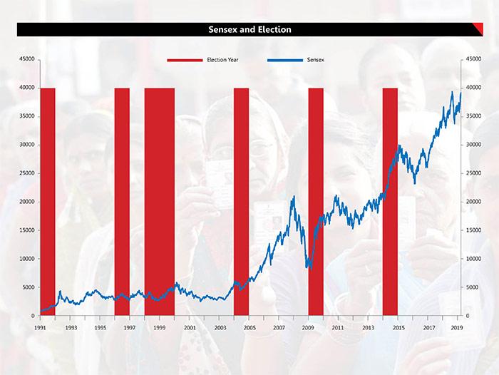 6 Election Proof Stocks 2
