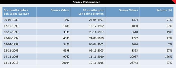 6 Election Proof Stocks 1