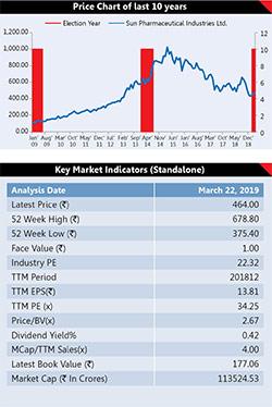 6 Election Proof Stocks 11