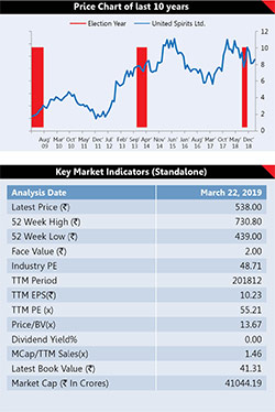 6 Election Proof Stocks 13