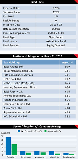 Best Performing Mutual Fund Schemes 9