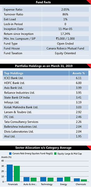 Best Performing Mutual Fund Schemes 12
