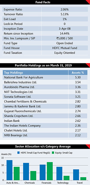 Best Performing Mutual Fund Schemes 15