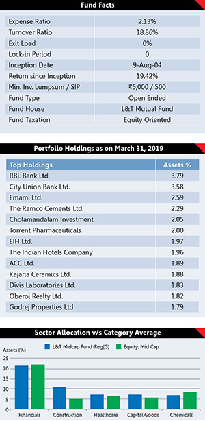 Best Performing Mutual Fund Schemes 21