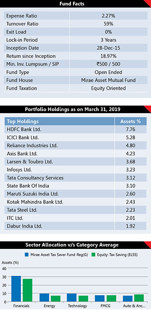 Best Performing Mutual Fund Schemes 3