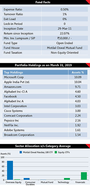 Best Performing Mutual Fund Schemes 24