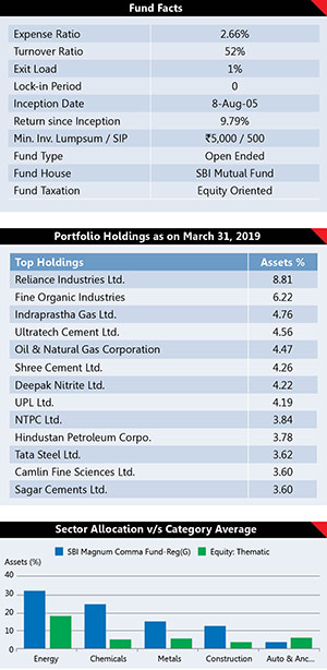 Best Performing Mutual Fund Schemes 27