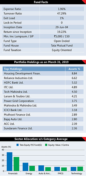 Best Performing Mutual Fund Schemes 30