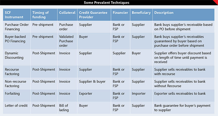 Supply Chain Finance for the Small Business 2