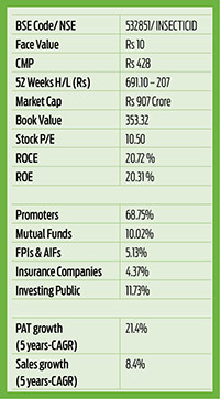 Front-line performer in crop care market 2