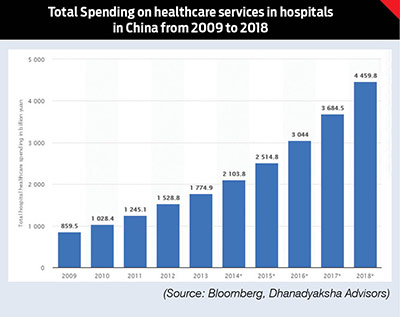 The Rise of Chinese Healthcare Ecosystem: Lessons for India 2
