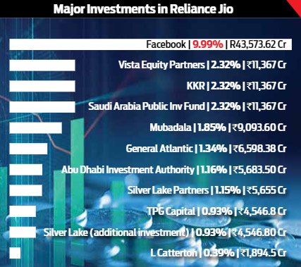 Major Investments in Reliance Jio