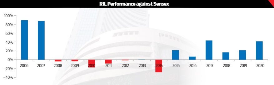 RIL Performance against Sensex