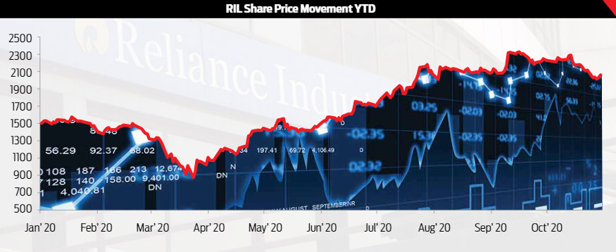 RIL Share Price Movement