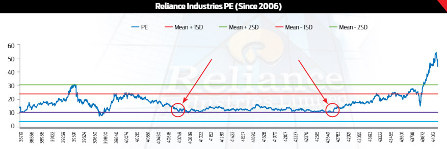 Reliance Industries PE (Since 2006)