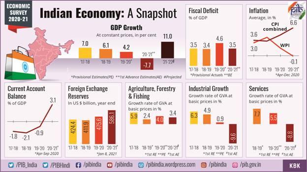 Summary of Economic Survey-2020-21 1