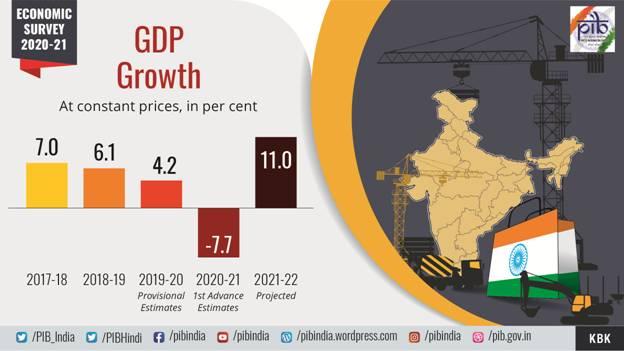 Summary of Economic Survey-2020-21 2