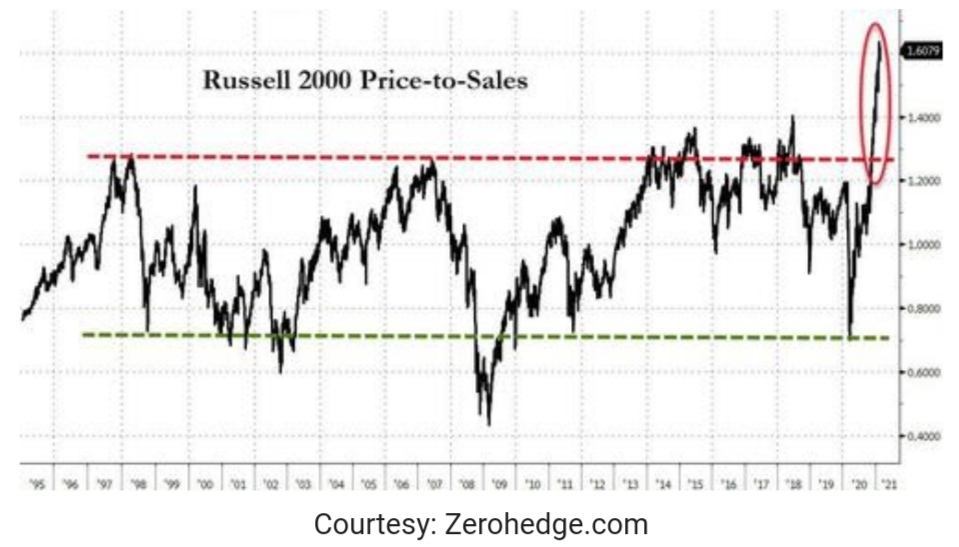 Russell 2000 Price-to-Sales chart