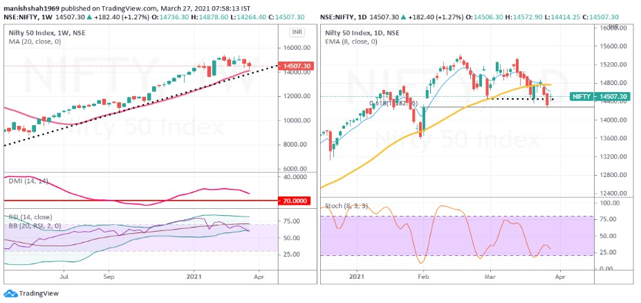 Nifty Weekly Time Chart Analysis