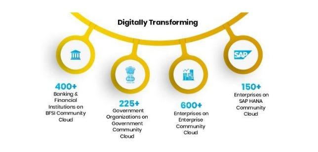 Digital Transformation ESDS