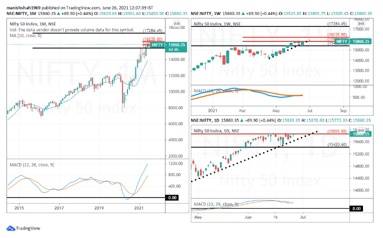 Time Chart: Monthly & Bank #NIFTY 1
