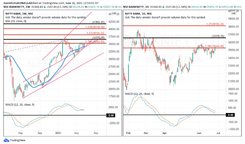 Time Chart: Monthly & Bank #NIFTY 2