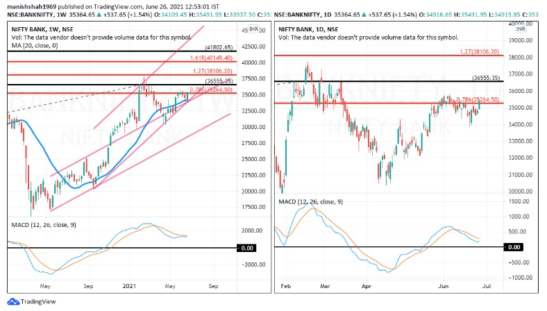 Time Chart: Monthly & Bank #NIFTY 3