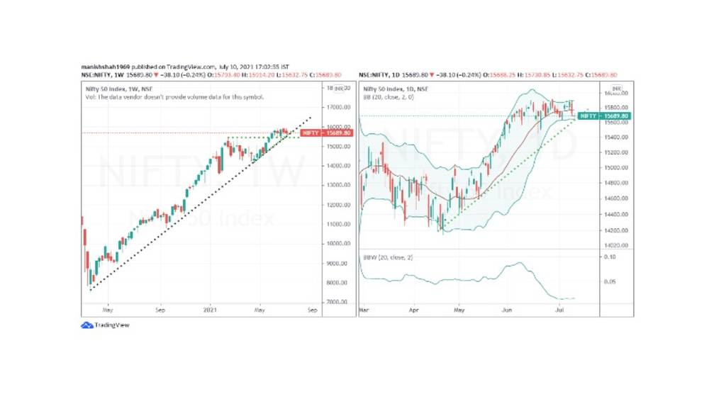Nifty Chart 12 July 2021