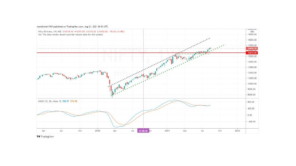 Nifty cash index