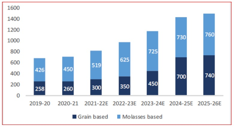 Expected cumulative distillery (Ethanol + ENA) capacities by 2025-26